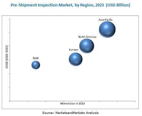 Pre-Shipment Inspection Market