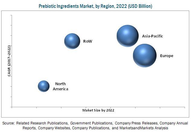 Prebiotics Ingredients Market