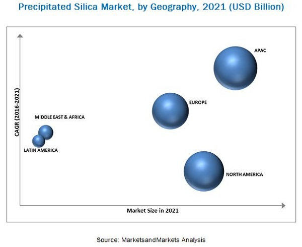 Precipitated Silica Market