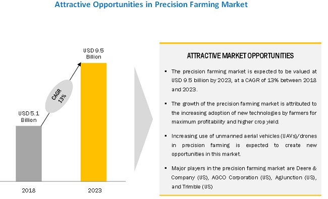 Precision Farming Market | Analysis by Growth and Forecast to 2023