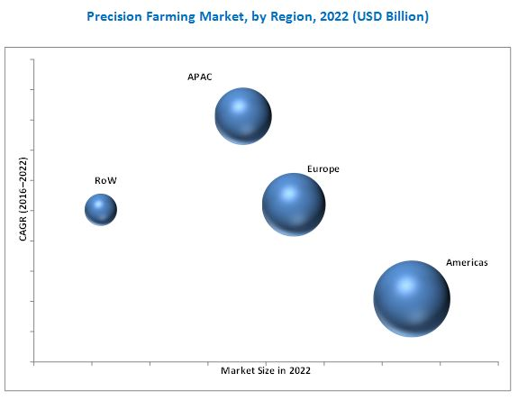 Precision Farming Software Market