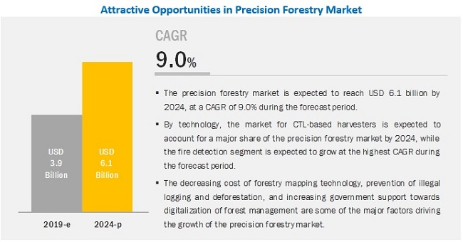 Precision Forestry Market