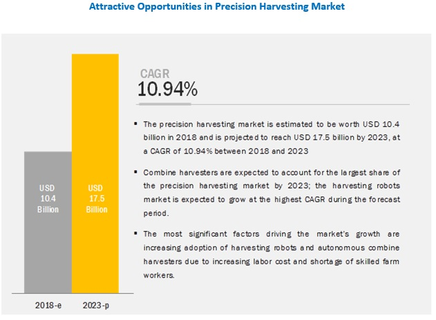Precision Harvesting Market Size, Growth, Trend and Forecast