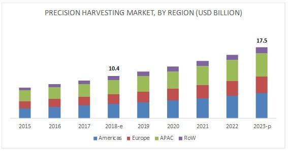 Precision Harvesting Market