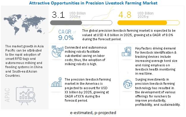 Precision Livestock Farming Market
