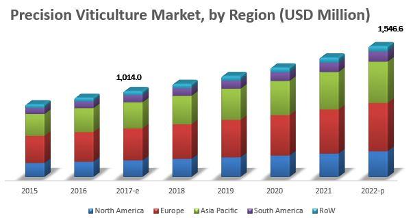 Precision Viticulture Market