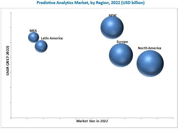 Predictive Analytics Market