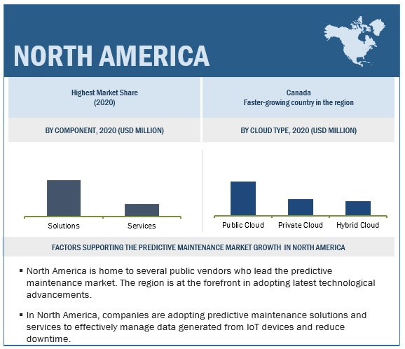 Predictive Maintenance Market By Region