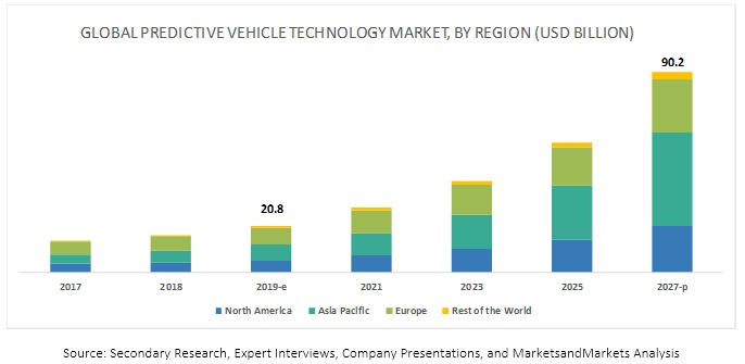 Predictive Vehicle Technology Market