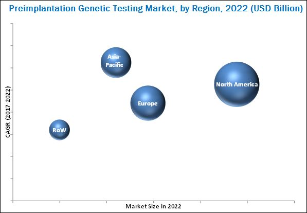 Preimplantation Genetic Testing Market