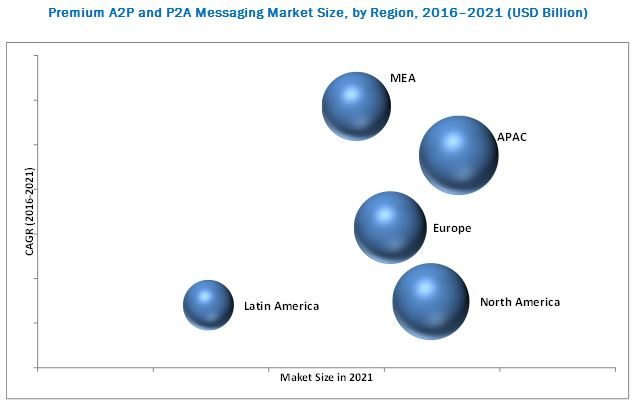 Premium A2P and P2A Messaging Market