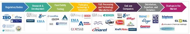 Prepared Food Equipment Market Ecosystem