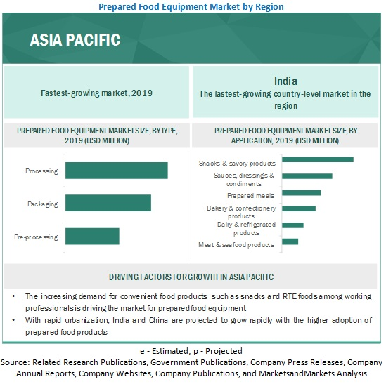 Prepared Food Equipment Market by Asia Pacific Region