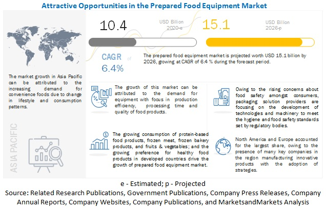 Prepared Food Equipment Market