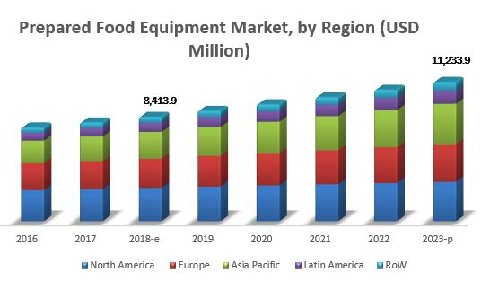 Prepared Food Equipment Market