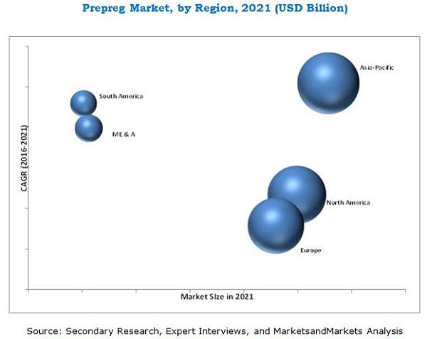 Prepreg Market