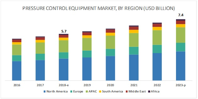 Pressure Control Equipment Market