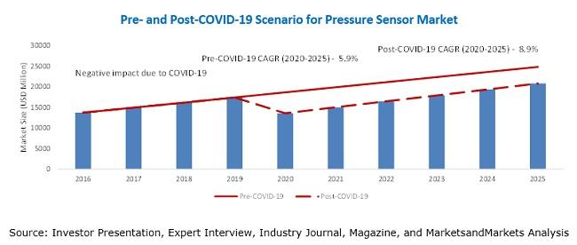 Pressure Sensor Market Scenario