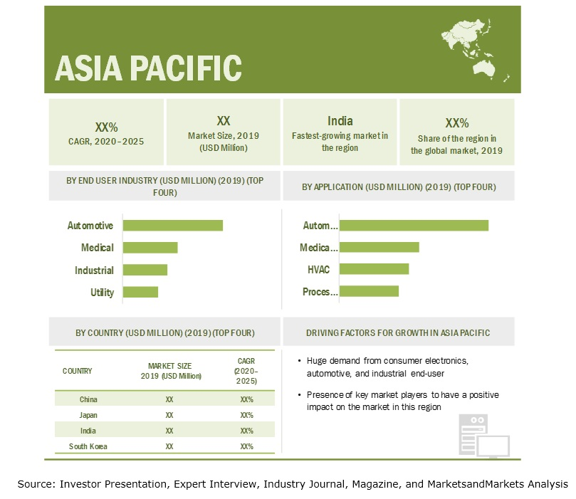 Pressure Sensor Market by Region