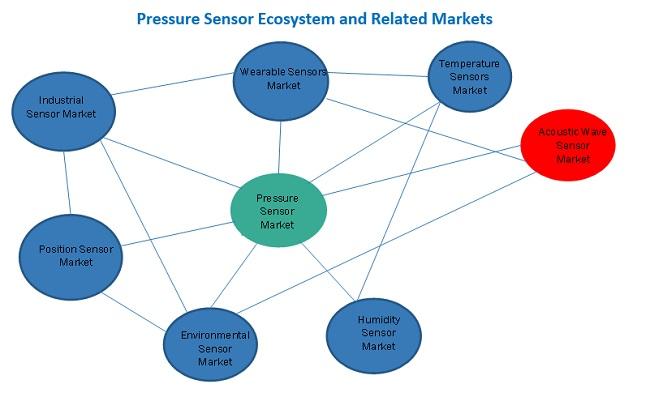 Pressure Sensor Market Ecosystem
