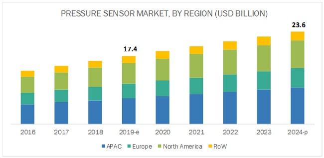 Pressure Sensor Market