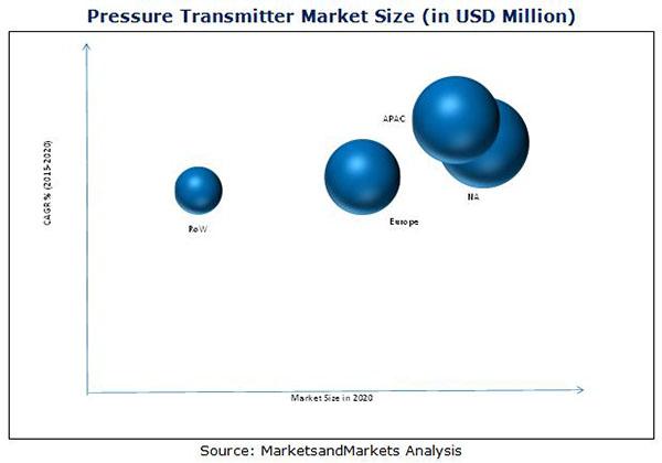 Pressure Transmitter Market