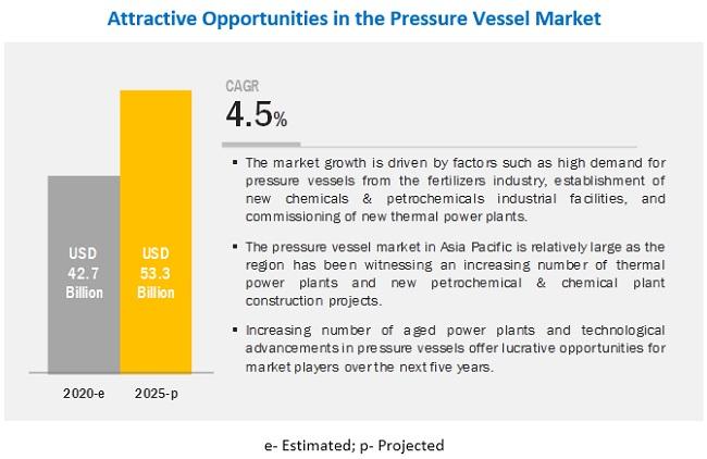 Pressure Vessel Market