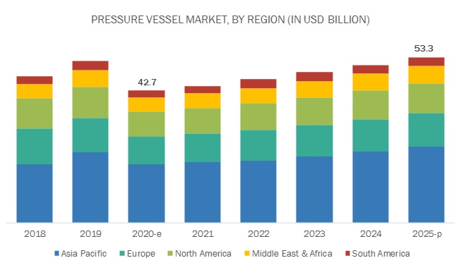 Pressure Vessel Market Report By Type End User Industry Region 2025