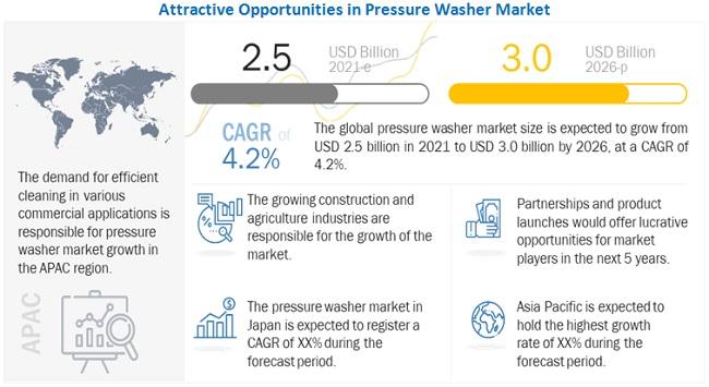 Pressure Washer Market