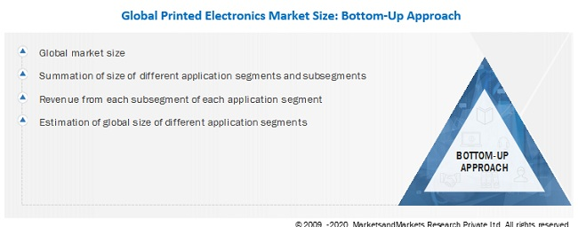 Printed Electronics Market Size, Bottom-Up Approach