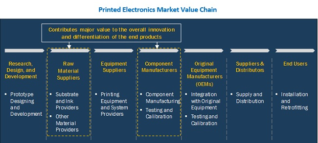 Printed Electronics Market Value Chain