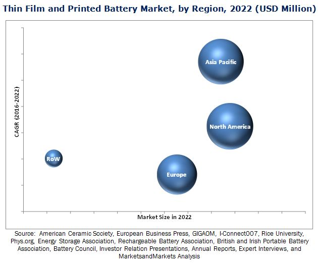 global thin film and printed battery The global thin film and printed battery market analysis & trends - industry forecast to 2027 report has been added to researchandmarketscom's offering.