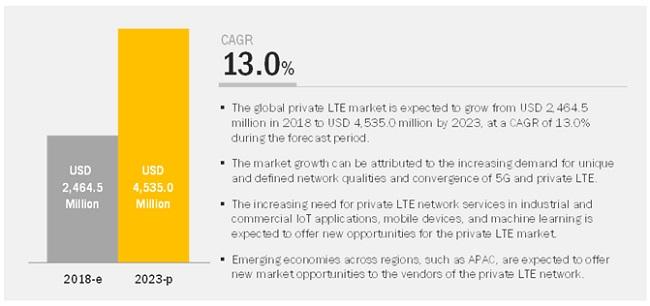 Private Lte Market