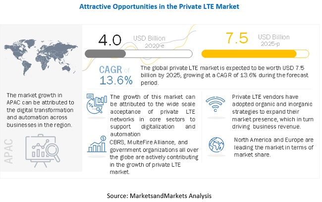 Private Lte Market Size Share And Global Market Forecast To 2025 Marketsandmarkets