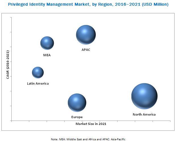 Privileged Identity Management Market