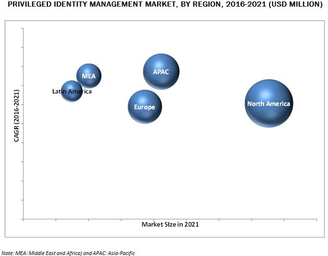 Privileged Identity Management Market