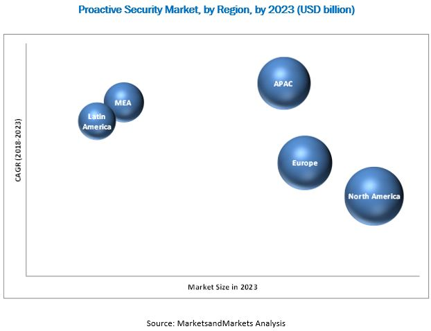 Proactive Security Market