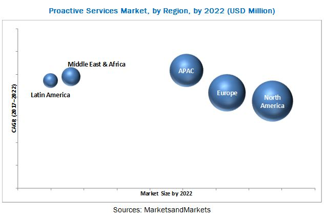 Proactive Services Market