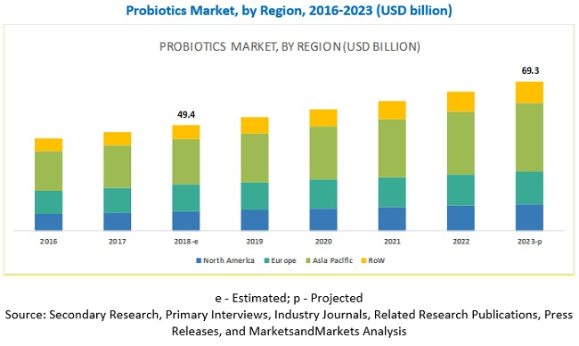 Probiotics Market by Region