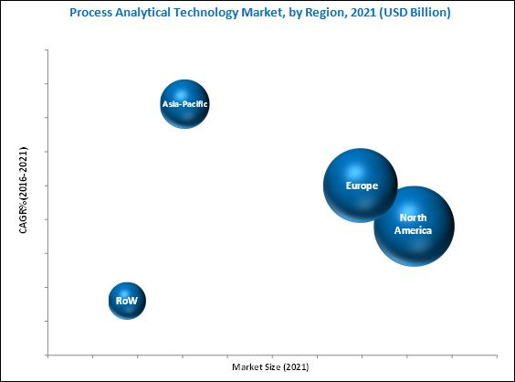 Process Analytical Technology Market-By Region 2021