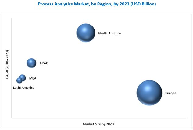 Process Analytics Market