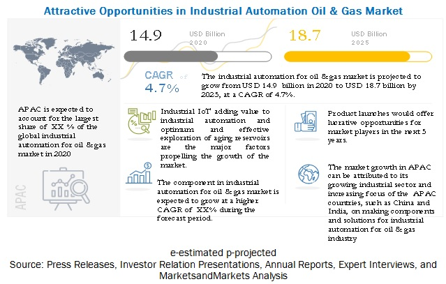 Industrial Automation Oil & Gas Market