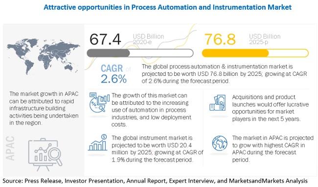 Process Automation & Instrumentation Market