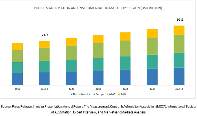 Process Automation and Instrumentation Market