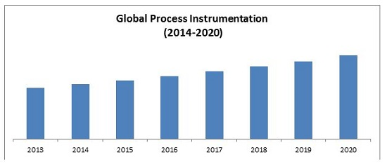 Process Instrumentation Market