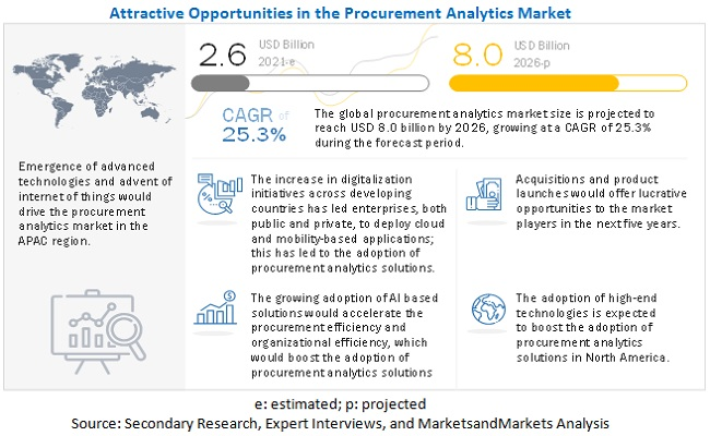Procurement Analytics Market