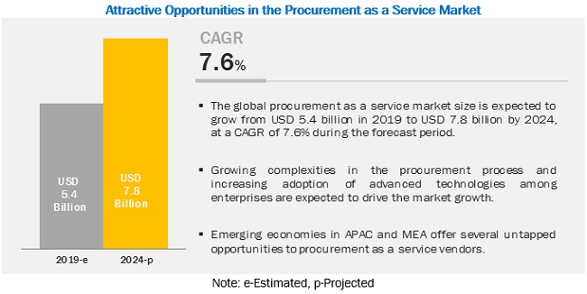 Procurement as a service Market