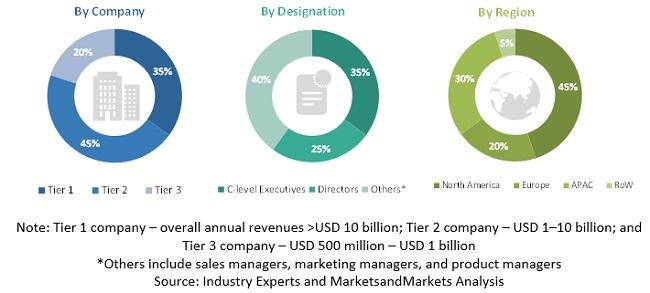 Product Analytics Market