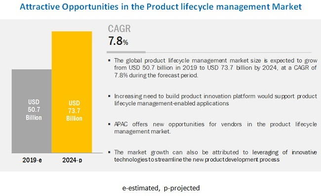 Product Lifecycle Management Market