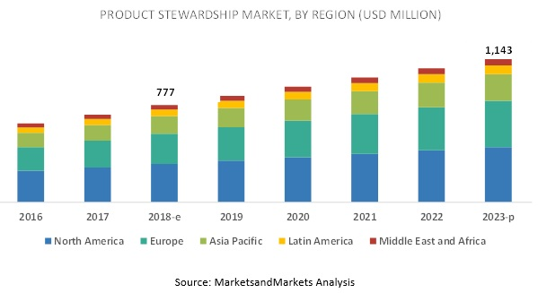 Product Stewardship Market